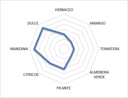 Gráfico que cuantifica las distintas notas de cata en el Marqués de Prado