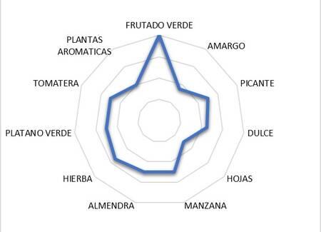 Gráfico que cuantifica las distintas notas de cata en el Knolive Epicure